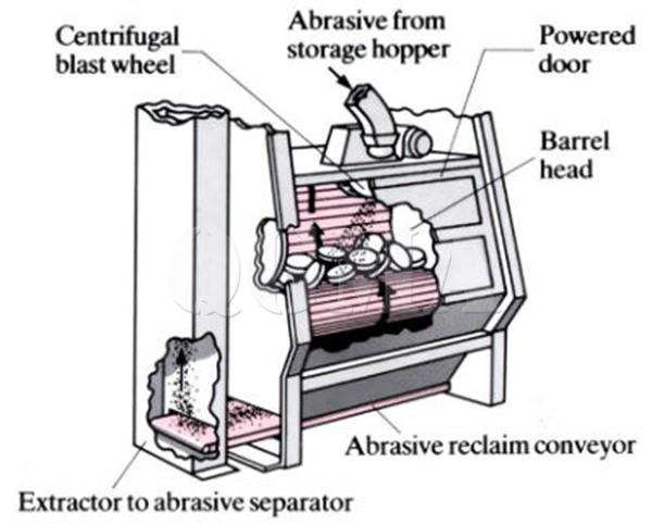 What is the principle and application of shot blasting machine1