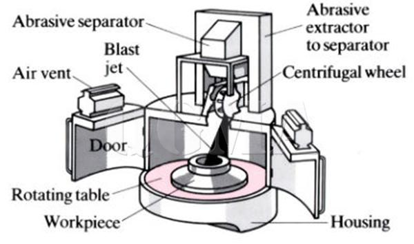 What is the principle and application of shot blasting machine2