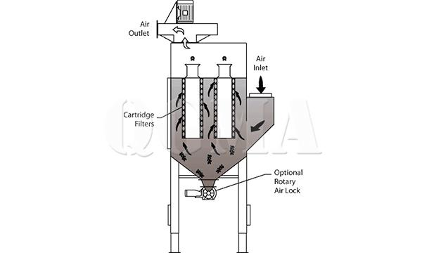 Whether the shot blasting machine should take explosion-proof measures and how to achieve environmental protection 3