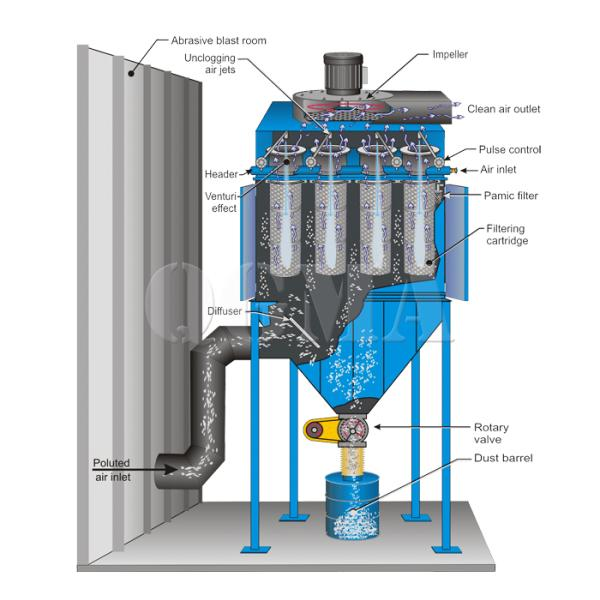 What is the role of the dust collector of the shot blasting machine 1